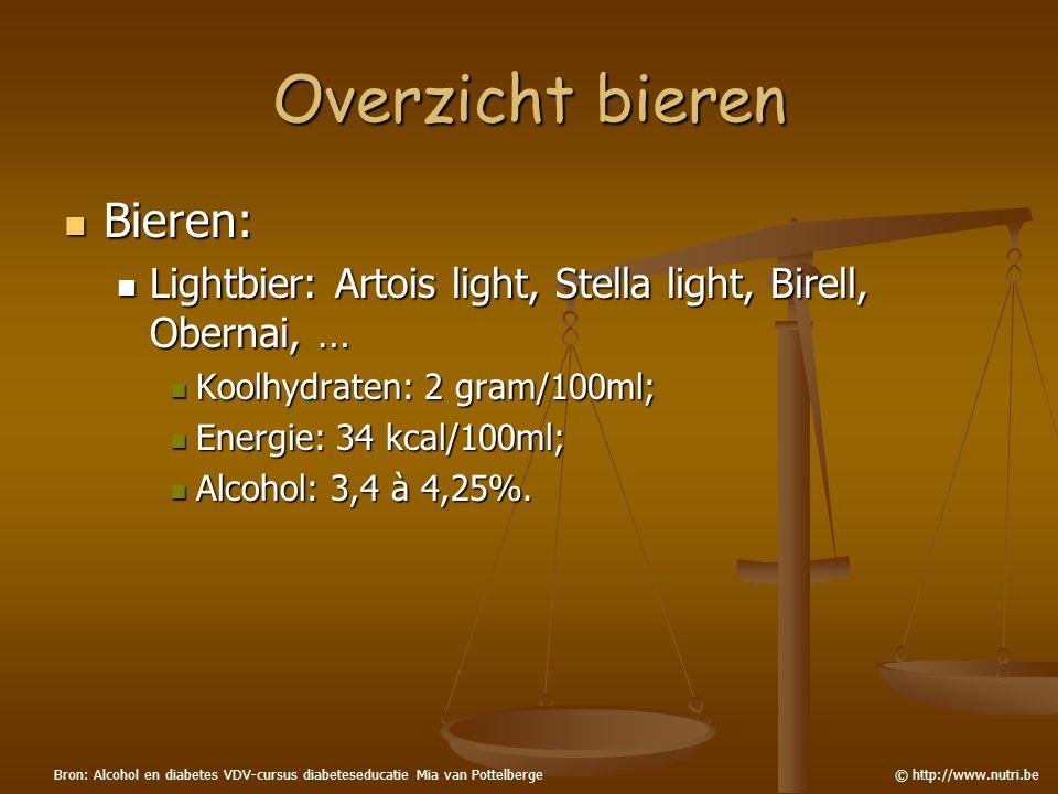 Overzicht bieren Bieren: