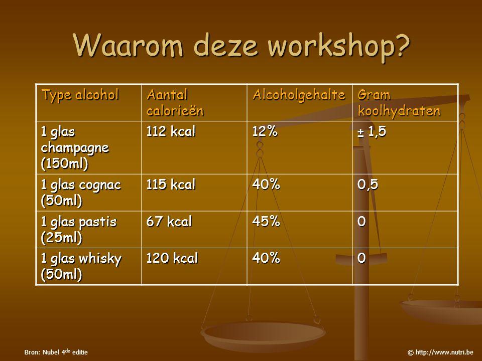Waarom deze workshop Type alcohol Aantal calorieën Alcoholgehalte