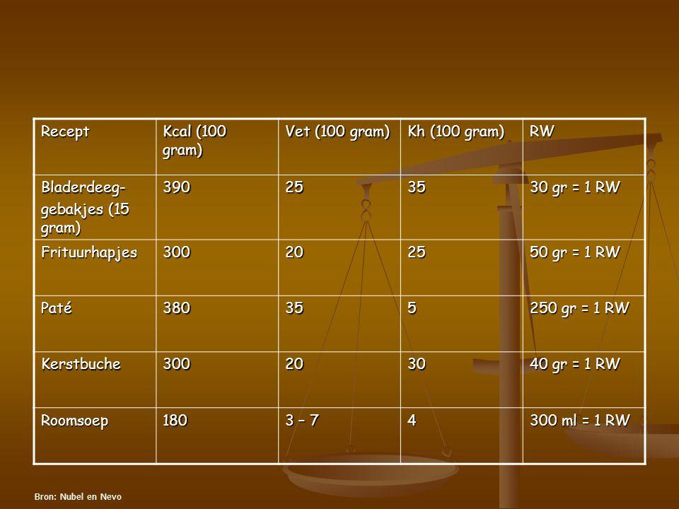 Recept Kcal (100 gram) Vet (100 gram) Kh (100 gram) RW Bladerdeeg-