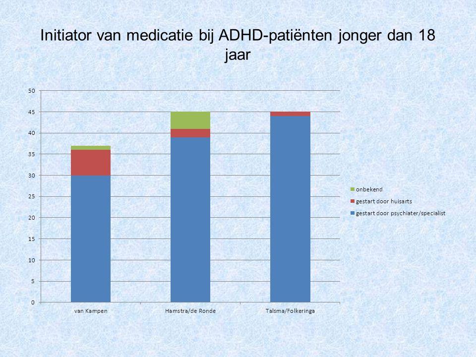 Initiator van medicatie bij ADHD-patiënten jonger dan 18 jaar