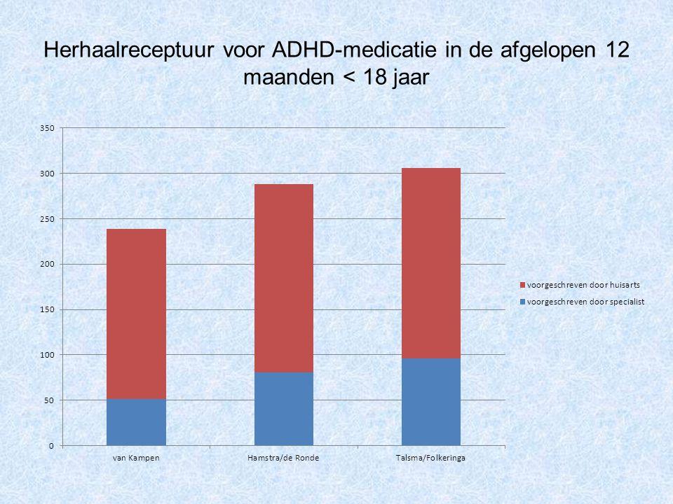Herhaalreceptuur voor ADHD-medicatie in de afgelopen 12 maanden < 18 jaar