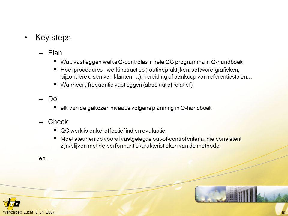 Key steps Plan. Wat: vastleggen welke Q-controles + hele QC programma in Q-handboek.