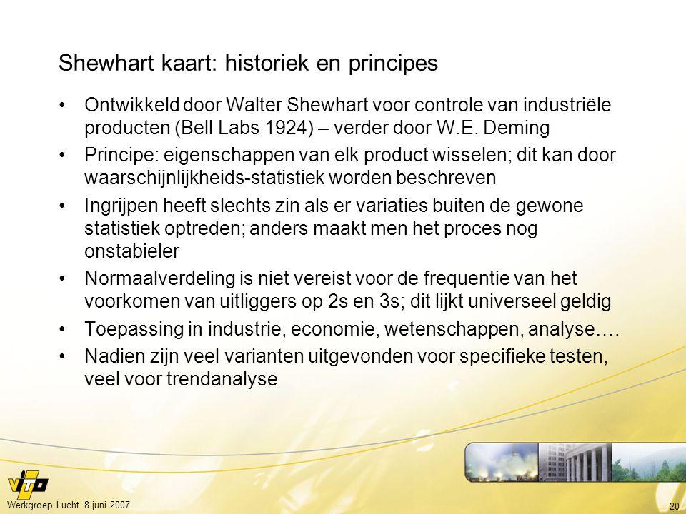Shewhart kaart: historiek en principes