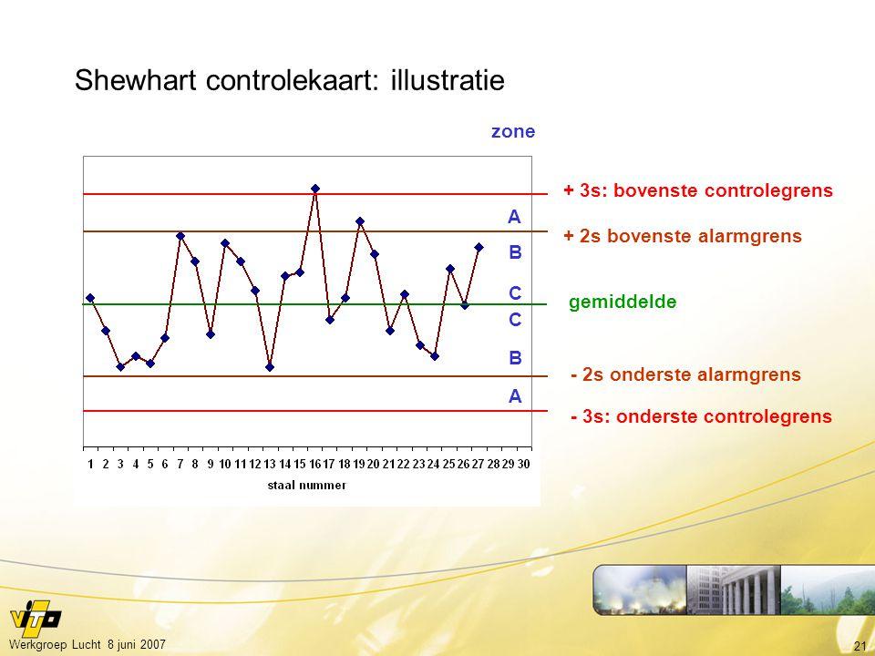 Shewhart controlekaart: illustratie