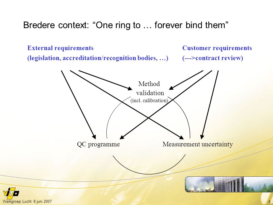 Bredere context: One ring to … forever bind them