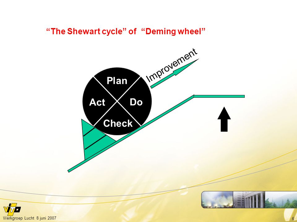The Shewart cycle of Deming wheel