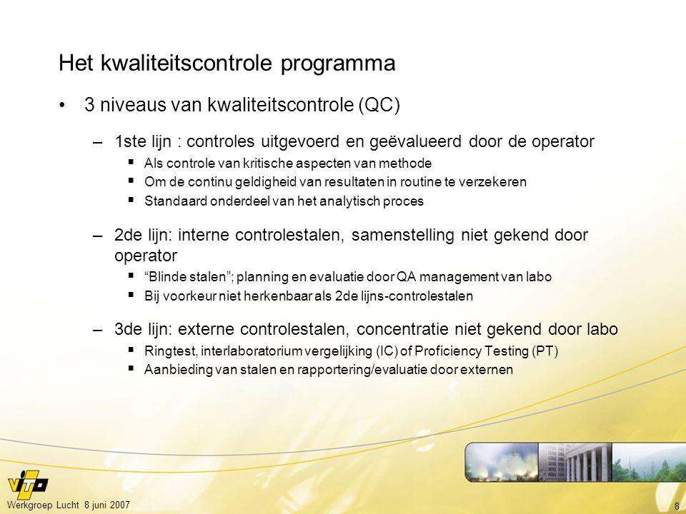 Het kwaliteitscontrole programma