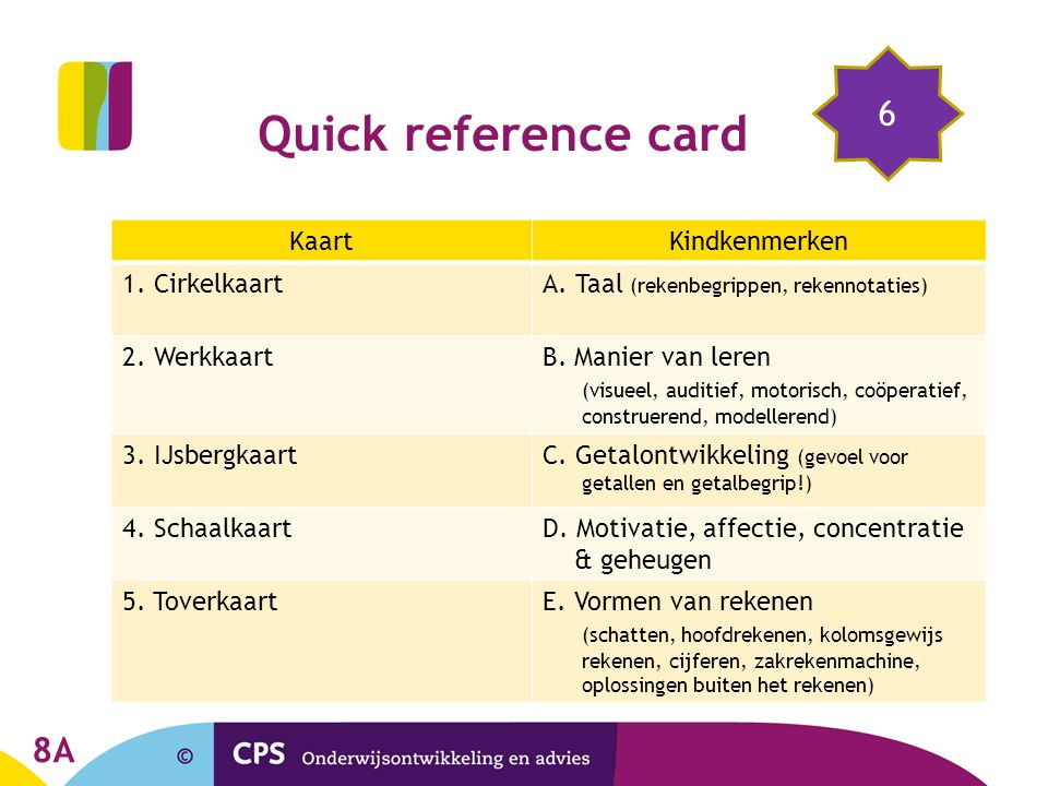 Quick reference card 6 Kaart Kindkenmerken 1. Cirkelkaart
