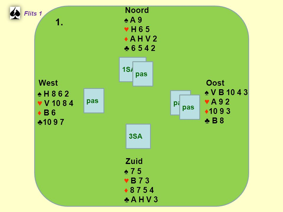 West Noord 1. Zuid ♠ A 9 ♥ H 6 5 ♦ A H V 2 ♣ ♠ V B