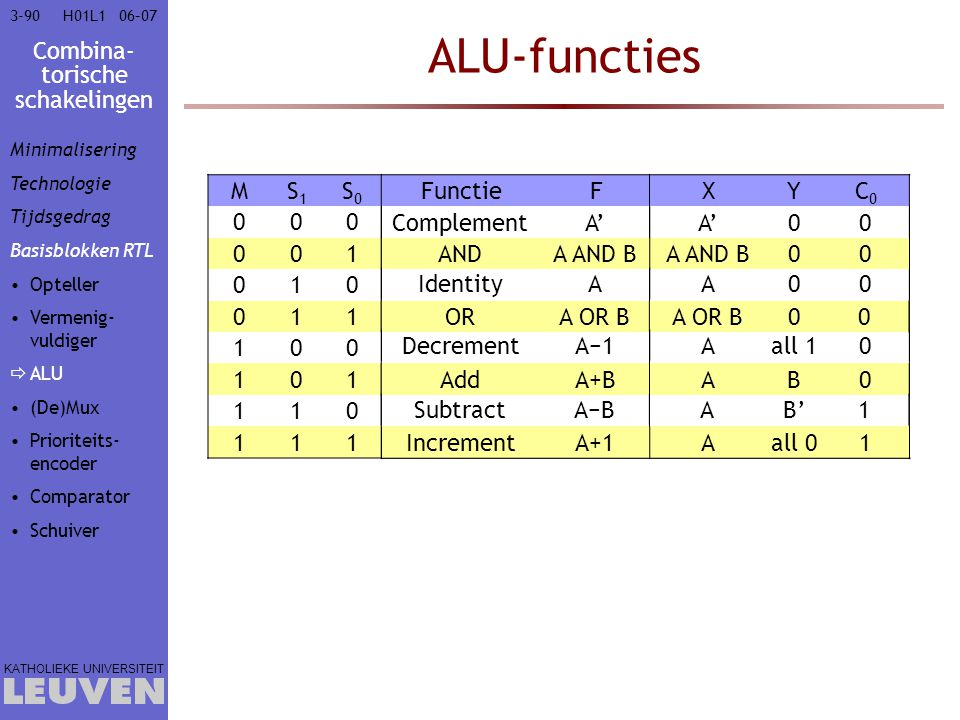ALU-functies M S1 S0 Functie F X Y C0 1 Complement A' AND A AND B