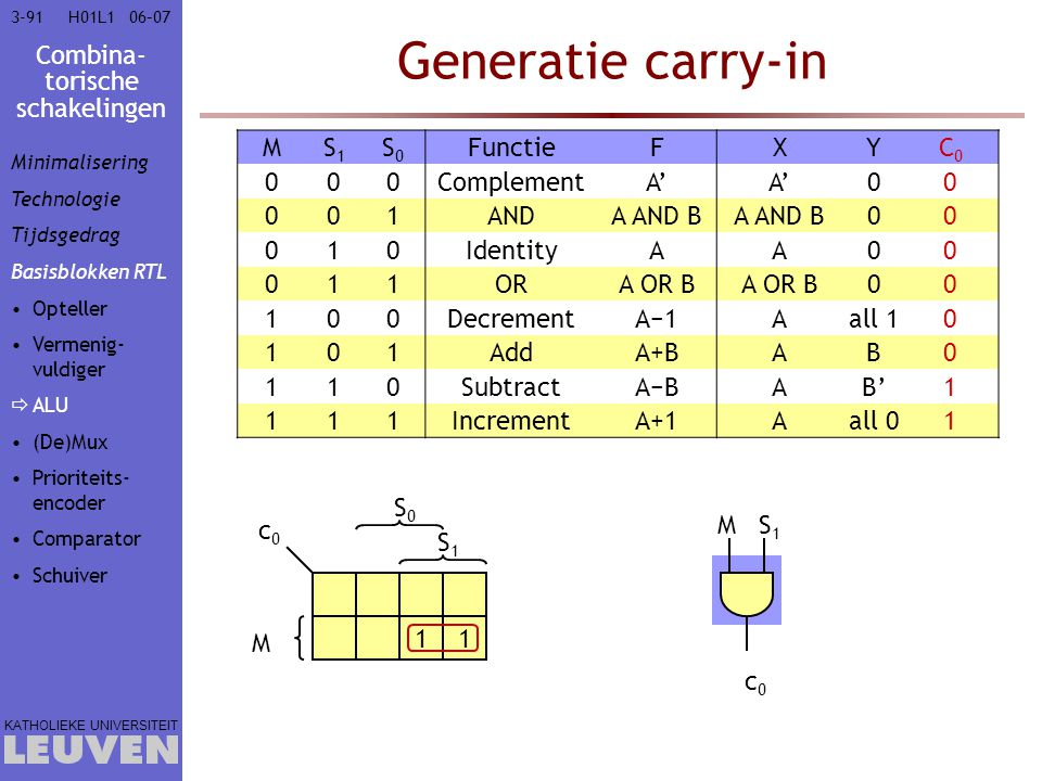 Generatie carry-in M S1 S0 Functie F X Y C0 Complement A' 1 AND