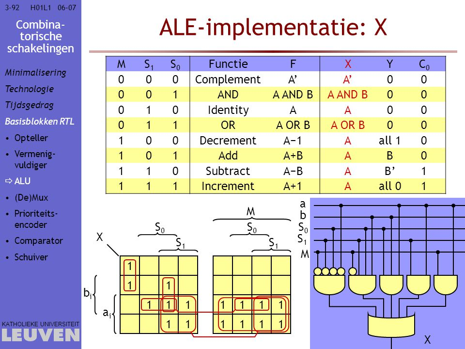 ALE-implementatie: X M S1 S0 Functie F X Y C0 Complement A' 1 AND