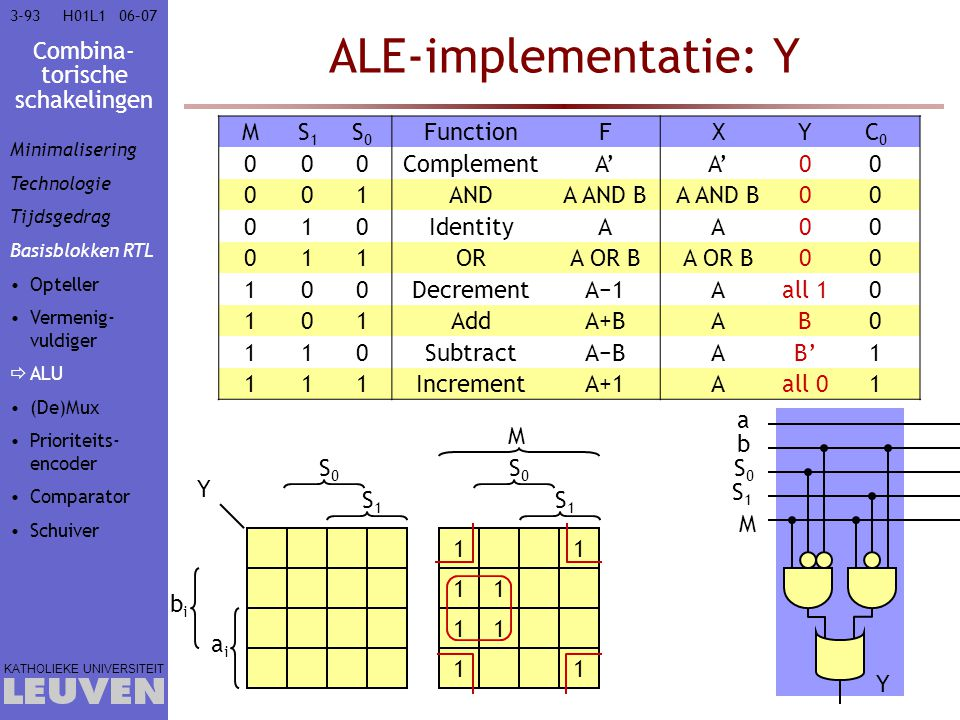 ALE-implementatie: Y M S1 S0 Function F X Y C0 Complement A' 1 AND
