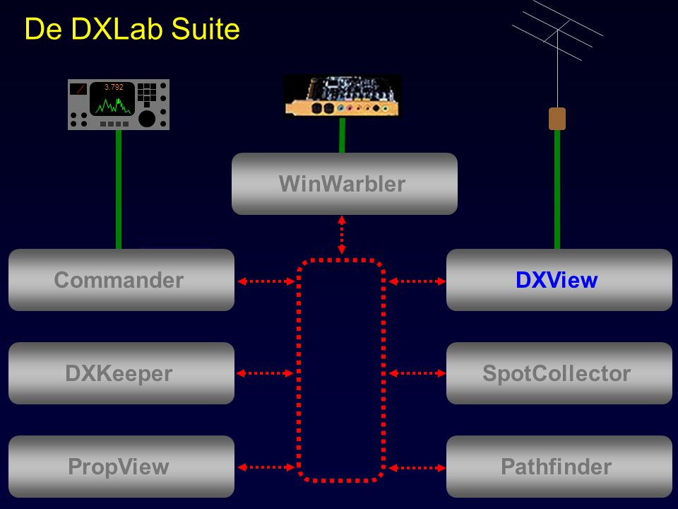 De DXLab Suite WinWarbler Commander DXView DXKeeper SpotCollector