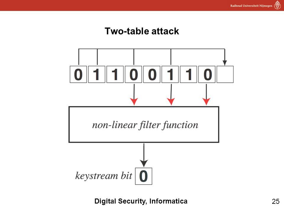 Two-table attack LFSR zijn goedkoop in hardware te maken, maar niet veilig omdat de relatie lineair is.