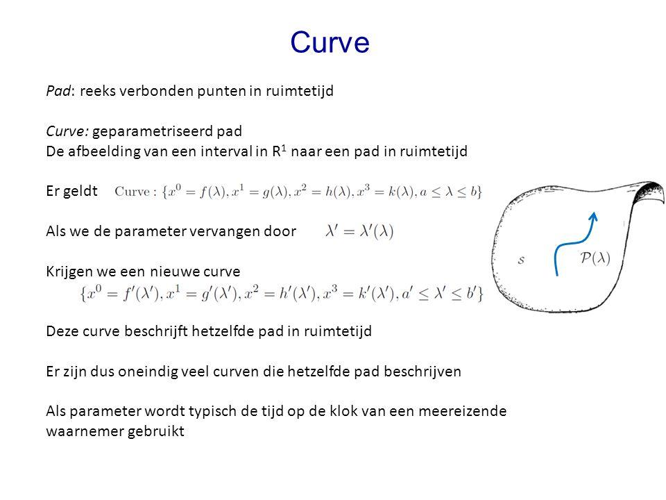 Curve Pad: reeks verbonden punten in ruimtetijd