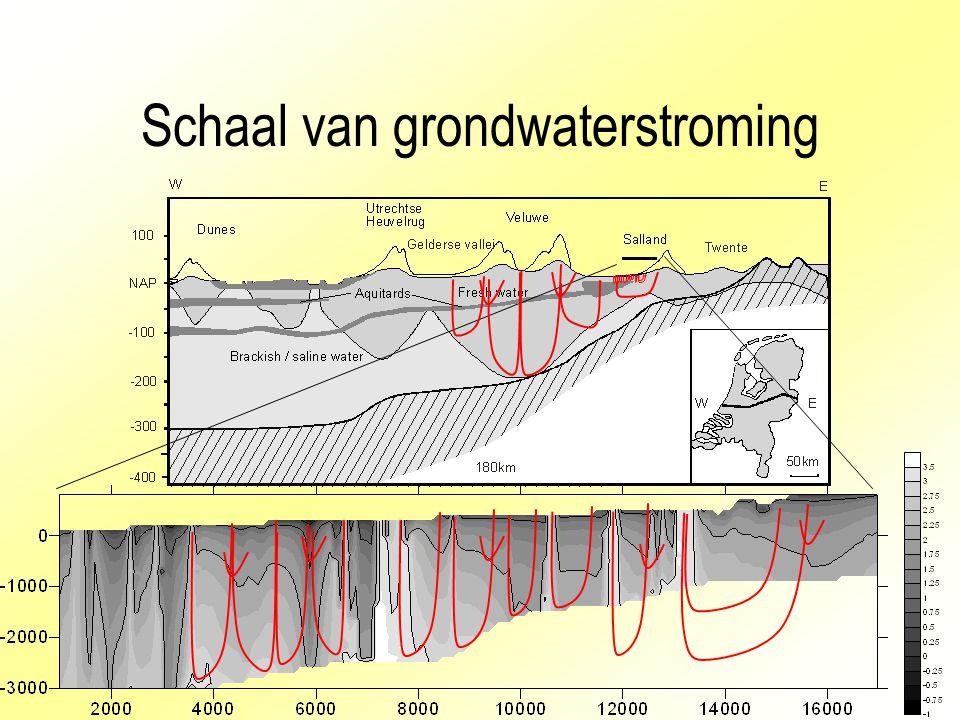 Schaal van grondwaterstroming