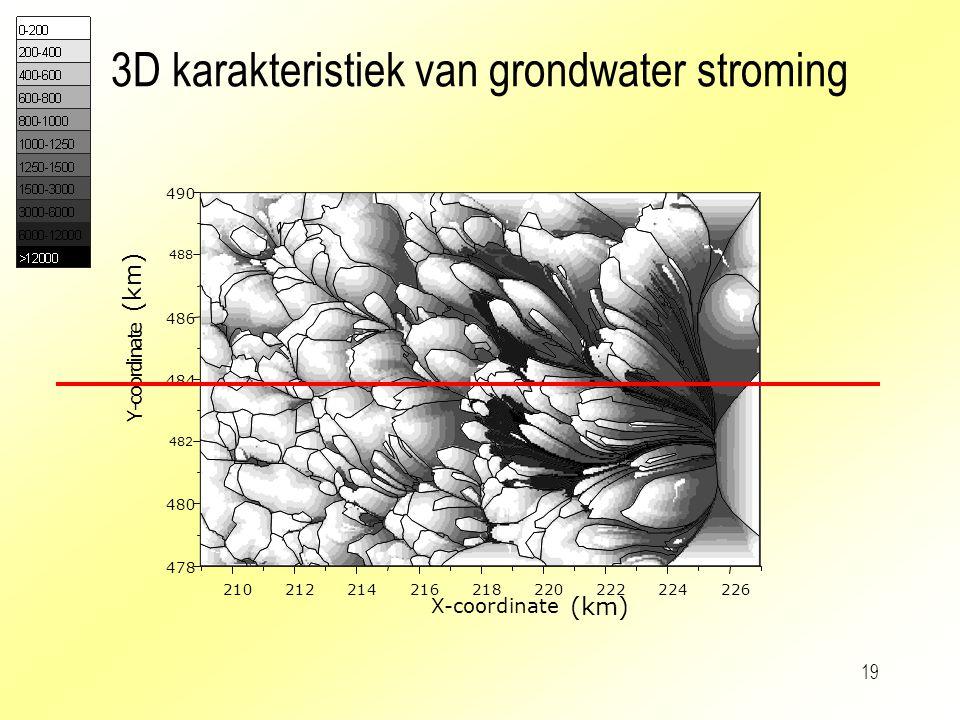 3D karakteristiek van grondwater stroming