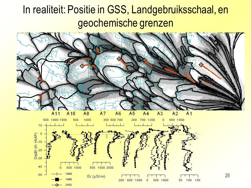 In realiteit: Positie in GSS, Landgebruiksschaal, en geochemische grenzen