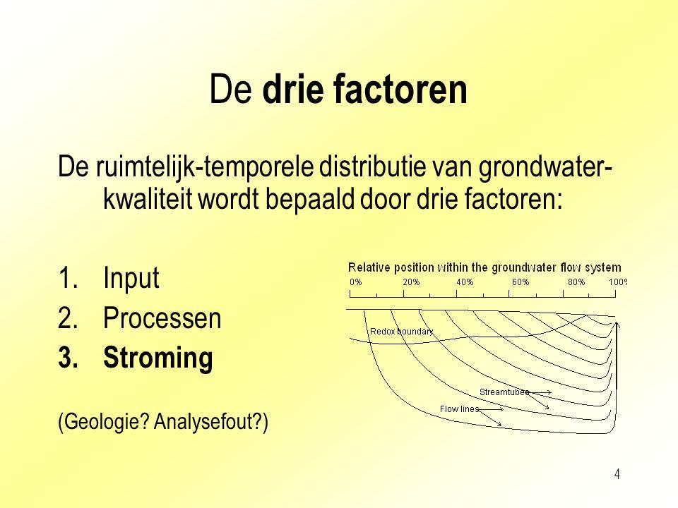 De drie factoren De ruimtelijk-temporele distributie van grondwater-kwaliteit wordt bepaald door drie factoren: