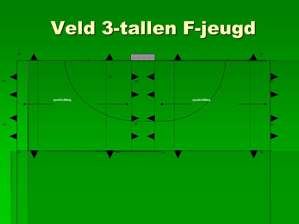 Veld 3-tallen F-jeugd 2m 5m . speelrichting