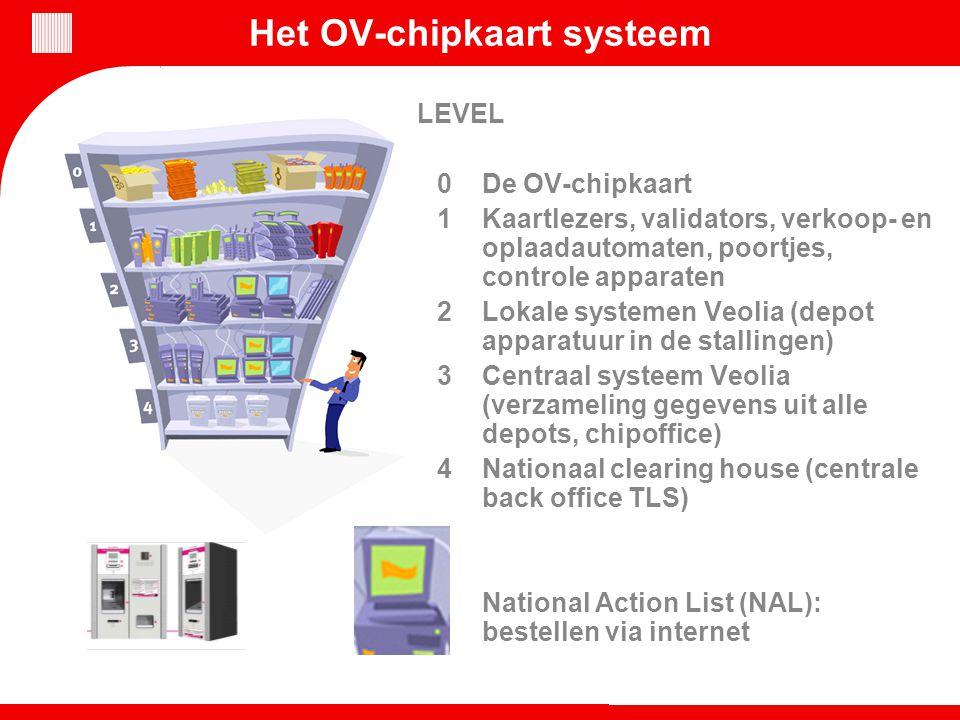 Het OV-chipkaart systeem