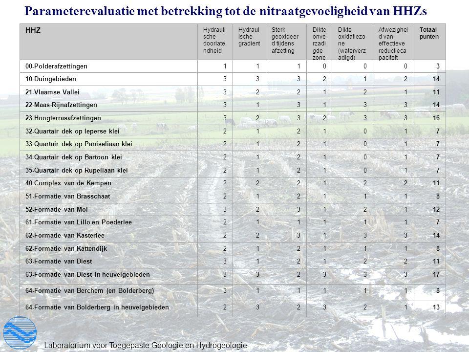 Parameterevaluatie met betrekking tot de nitraatgevoeligheid van HHZs