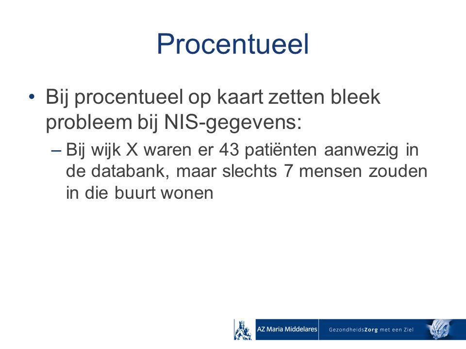Procentueel Bij procentueel op kaart zetten bleek probleem bij NIS-gegevens: