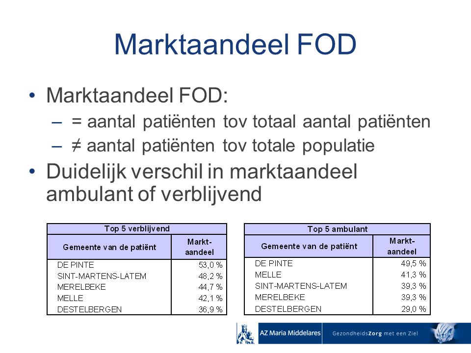 Marktaandeel FOD Marktaandeel FOD: