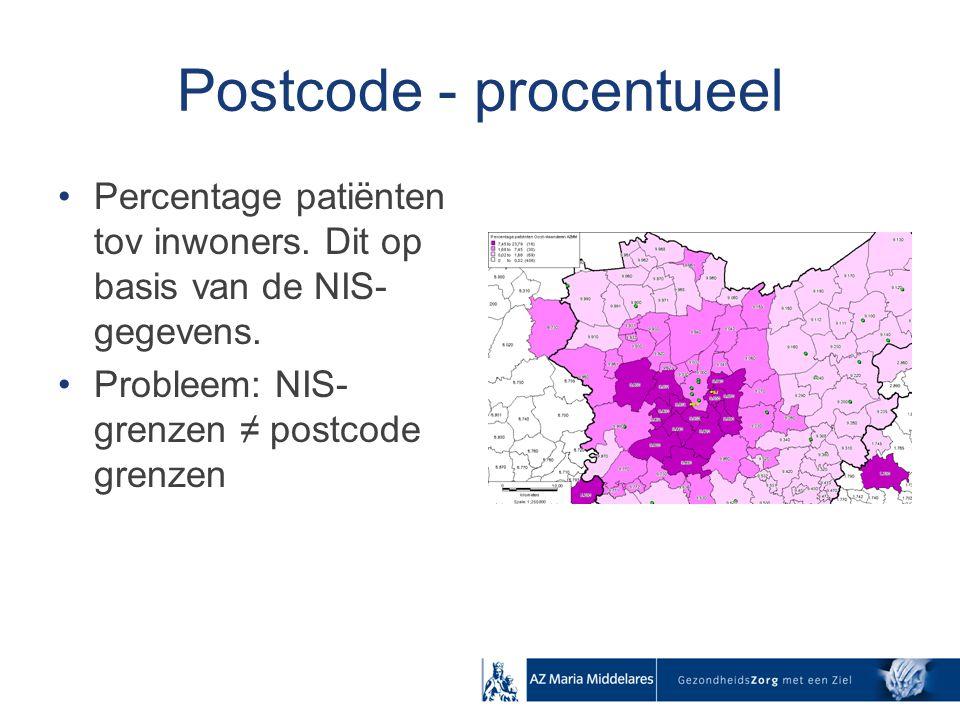 Postcode - procentueel