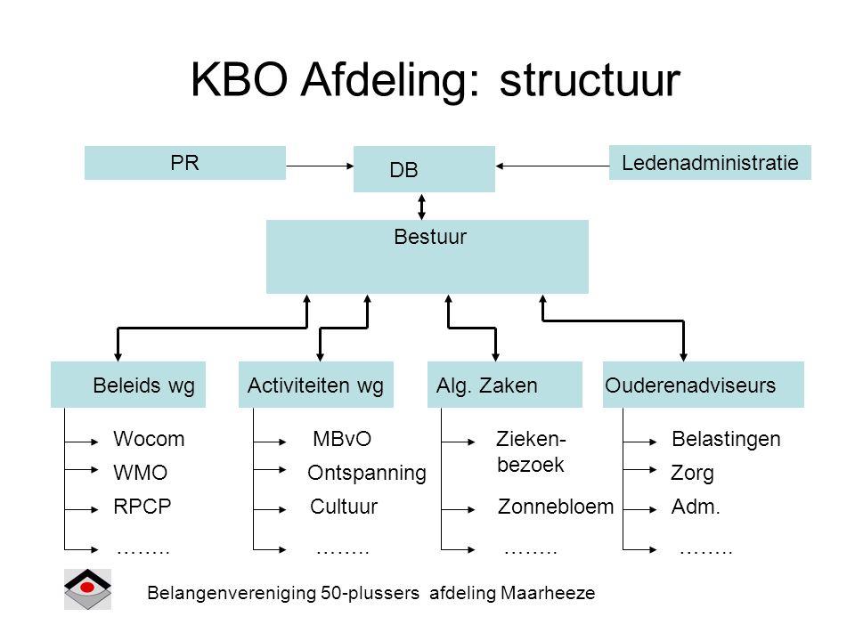 KBO Afdeling: structuur