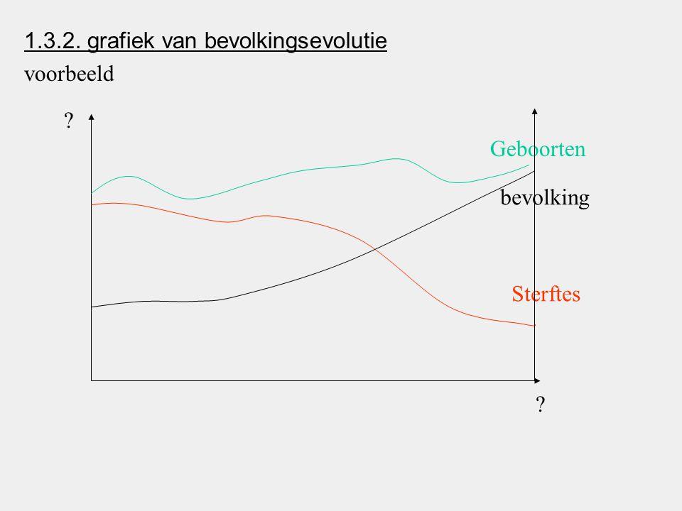 1.3.2. grafiek van bevolkingsevolutie