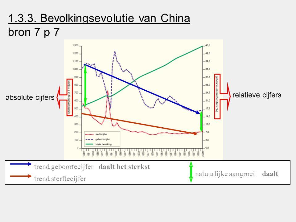 1.3.3. Bevolkingsevolutie van China bron 7 p 7