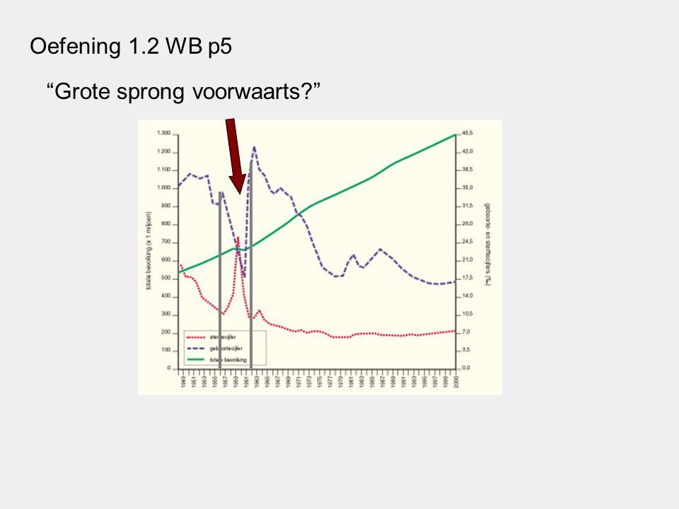 Oefening 1.2 WB p5 Grote sprong voorwaarts