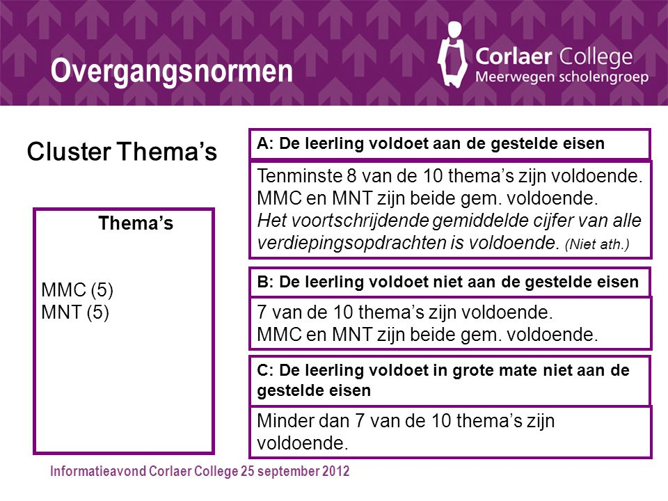 Overgangsnormen Cluster Thema's