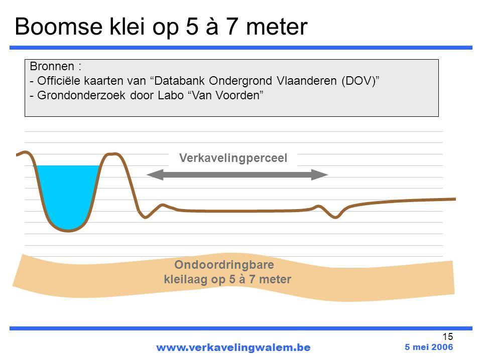 Boomse klei op 5 à 7 meter Bronnen :