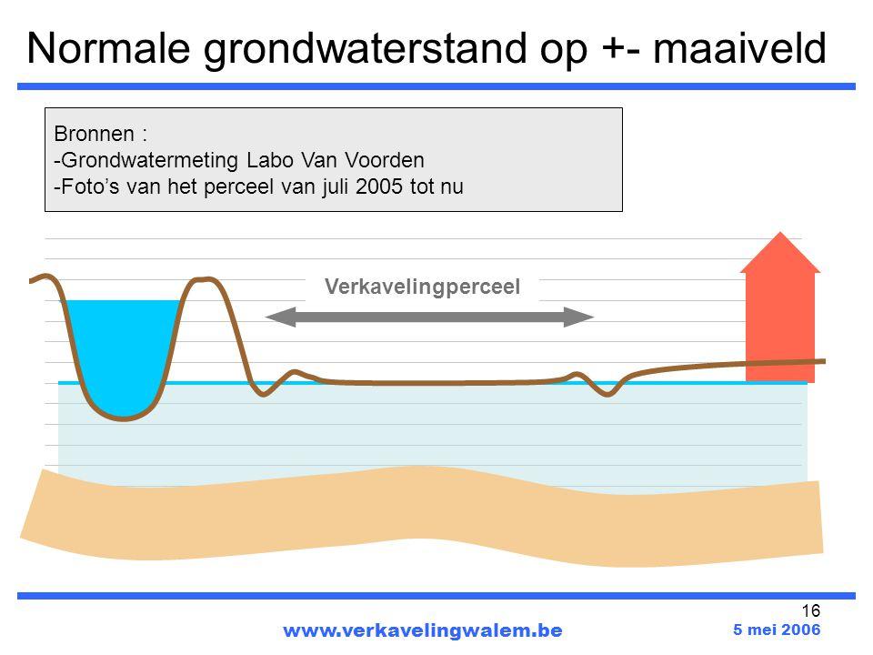 Normale grondwaterstand op +- maaiveld