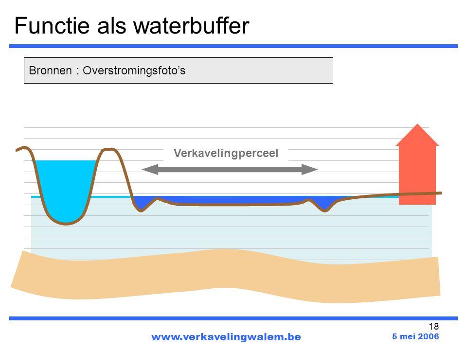 Functie als waterbuffer