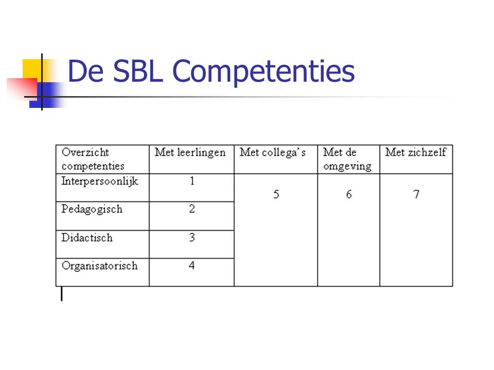 De SBL Competenties