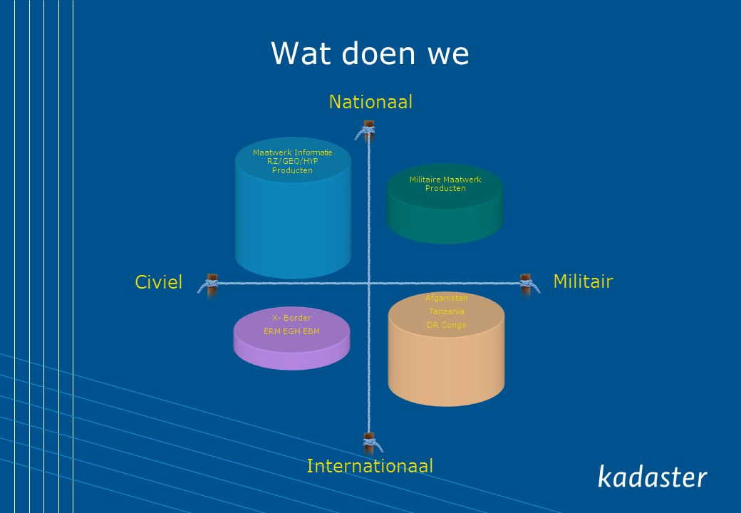 Wat doen we Nationaal Civiel Militair Internationaal
