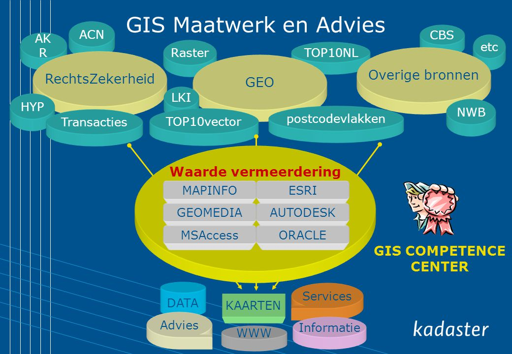 GIS Maatwerk en Advies Overige bronnen RechtsZekerheid GEO