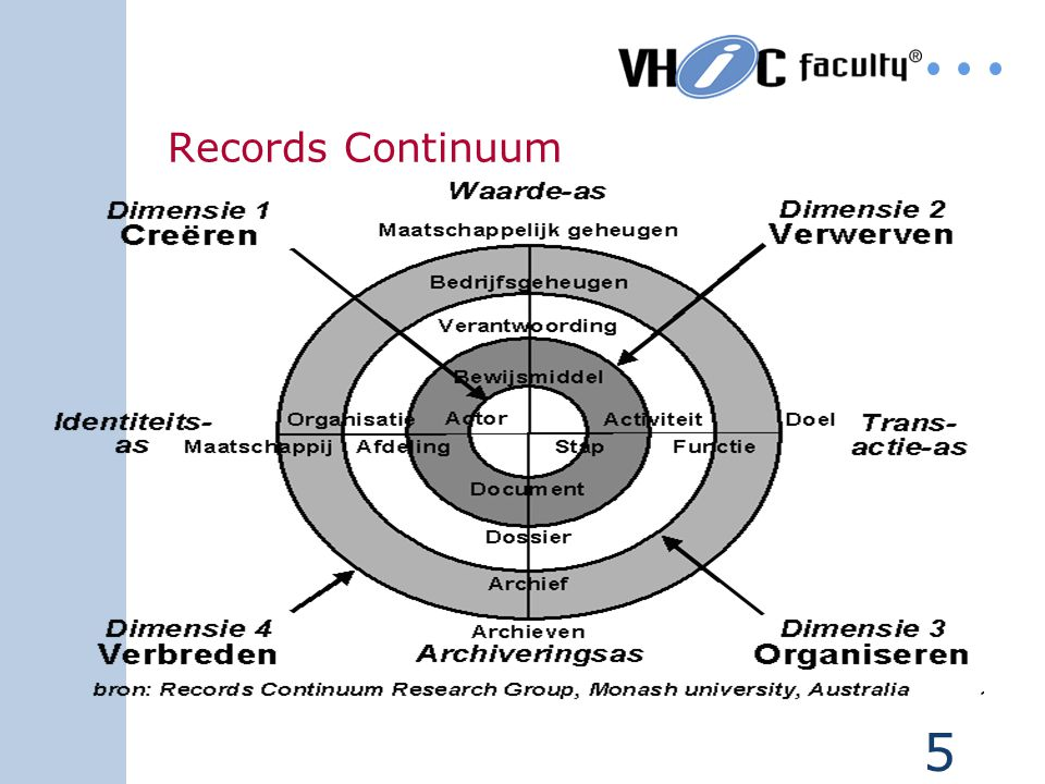 Records Continuum Vertaling Internationaal model door Hans Hofmaan (Nationaal Archief)