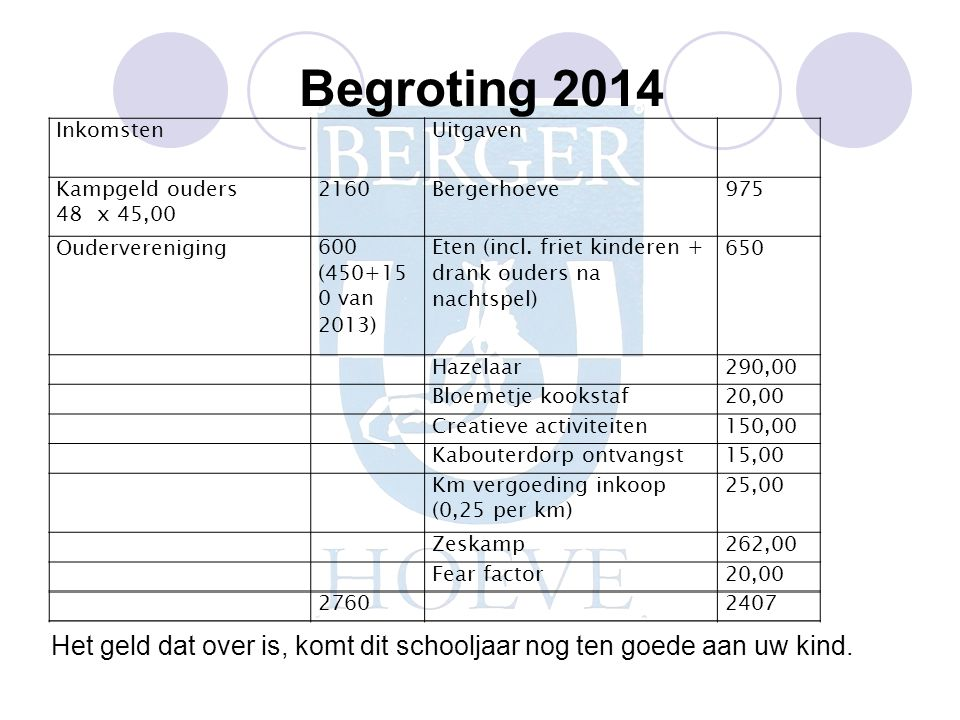 Begroting 2014 Inkomsten. Uitgaven. Kampgeld ouders. 48 x 45,00. 2160. Bergerhoeve. 975. Oudervereniging.