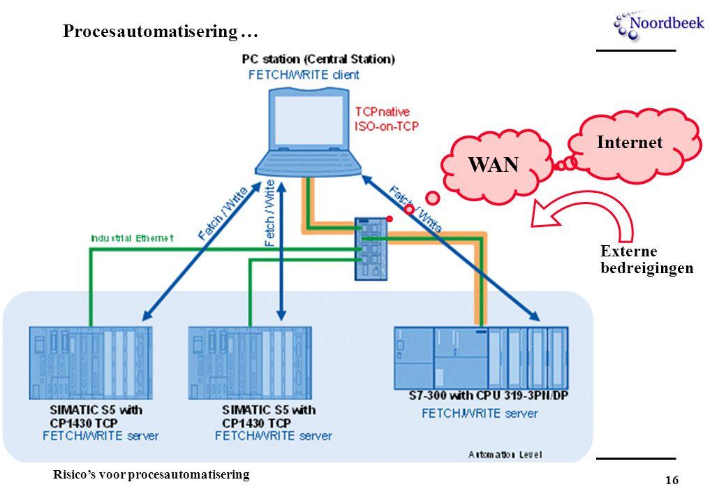 Procesautomatisering …