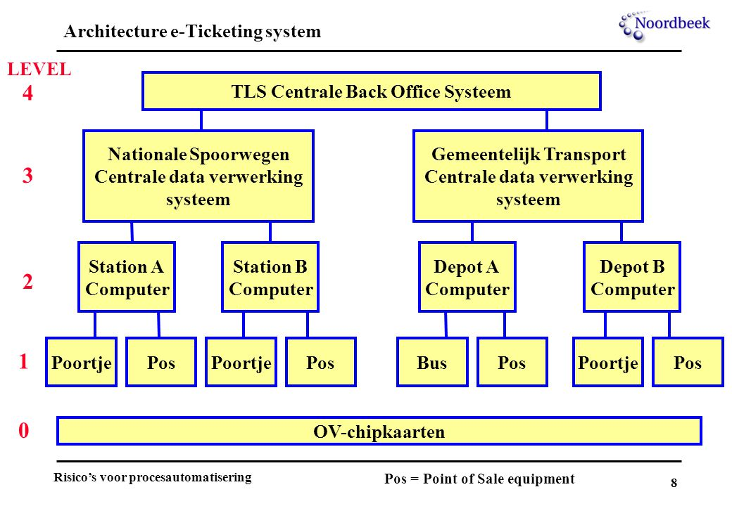 Architecture e-Ticketing system