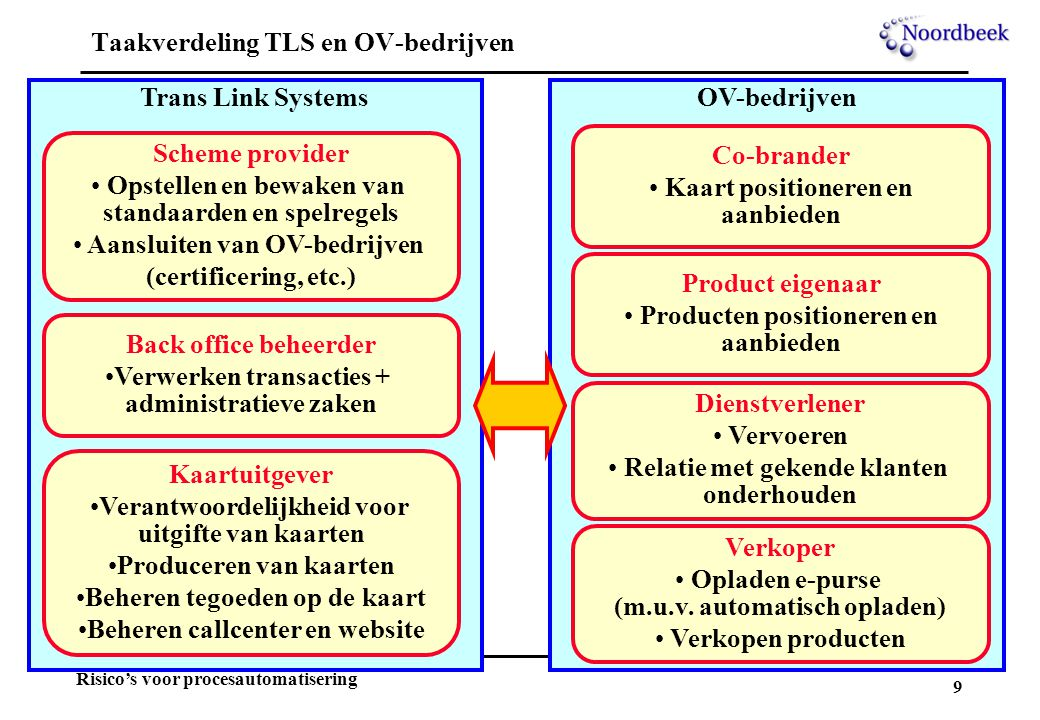 Taakverdeling TLS en OV-bedrijven