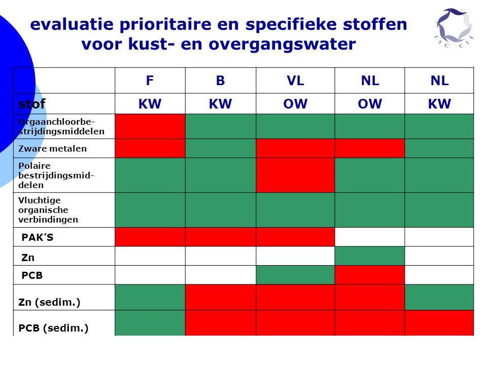 evaluatie prioritaire en specifieke stoffen voor kust- en overgangswater