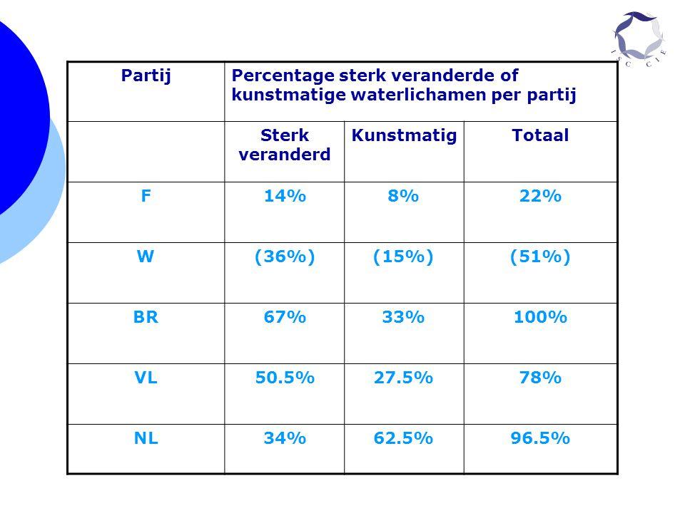 Partij Percentage sterk veranderde of kunstmatige waterlichamen per partij. Sterk veranderd. Kunstmatig.