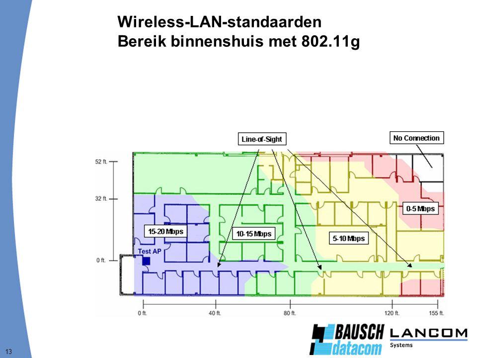 Wireless-LAN-standaarden Bereik binnenshuis met 802.11g