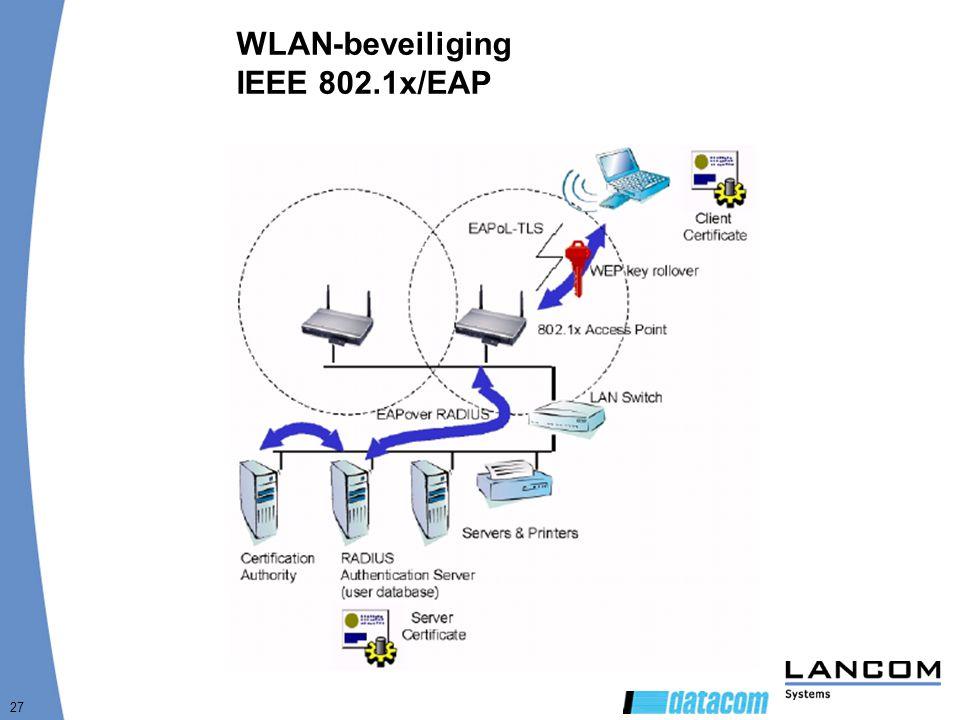 WLAN-beveiliging IEEE 802.1x/EAP